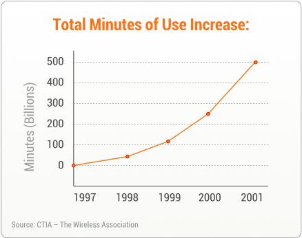 CTIA_Stats_The_Wireless_Association
