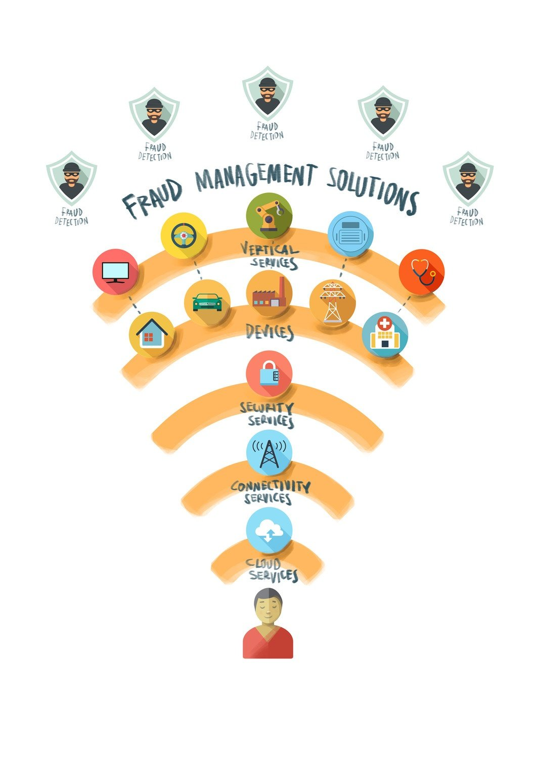 Fraud Management Solutions